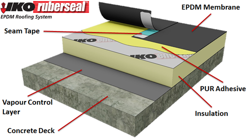 Flat roofing repairs installations county wicklow services - Advantages using epdm roofing membrane ...